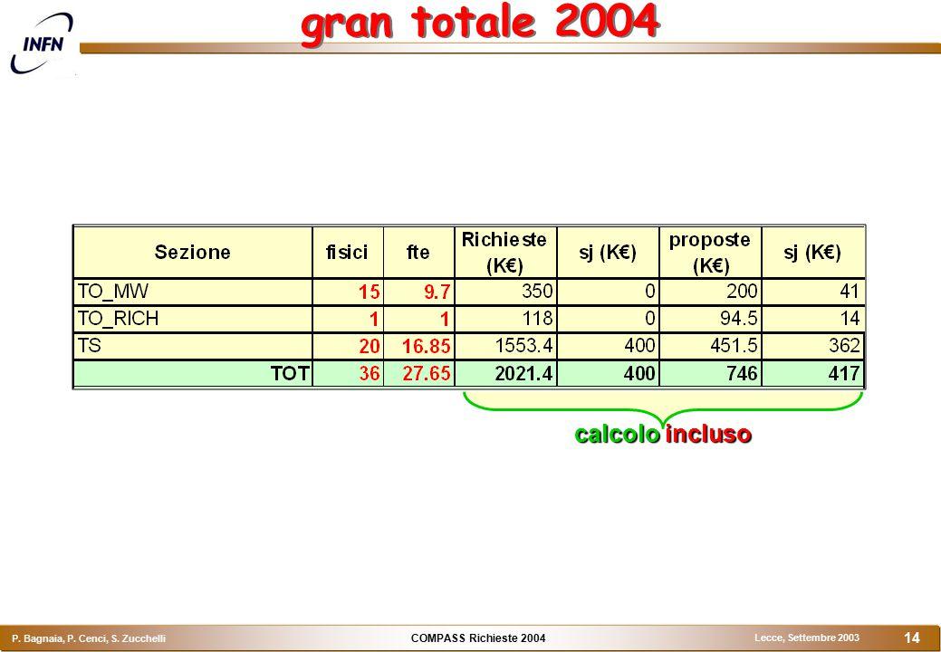 COMPASS Richieste 2004 P. Bagnaia, P. Cenci, S. Zucchelli Lecce, Settembre 2003 14 gran totale 2004 calcolo incluso