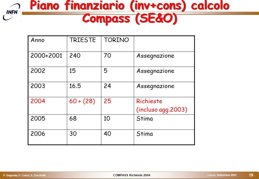 COMPASS Richieste 2004 P. Bagnaia, P. Cenci, S. Zucchelli Lecce, Settembre 2003 19 Piano finanziario (inv+cons) calcolo Compass (SE&O) AnnoTRIESTETORI