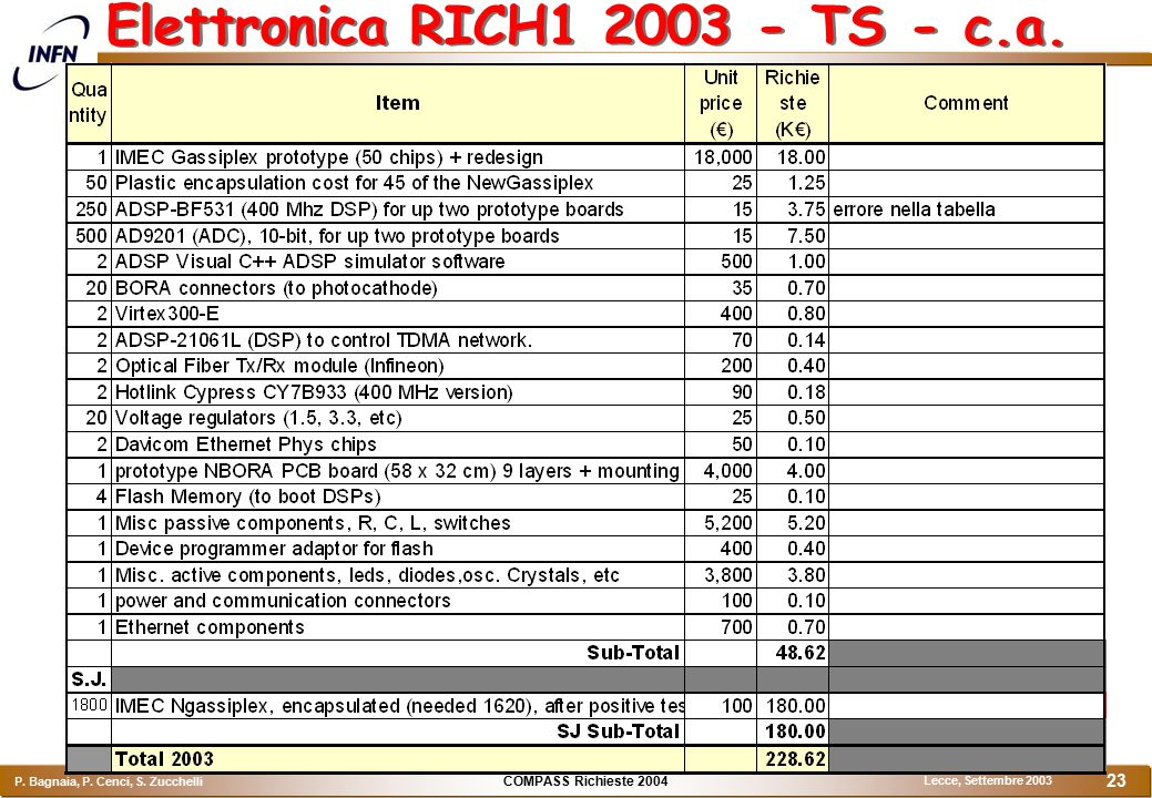 COMPASS Richieste 2004 P. Bagnaia, P. Cenci, S. Zucchelli Lecce, Settembre 2003 23 Elettronica RICH1 2003 - TS - c.a.