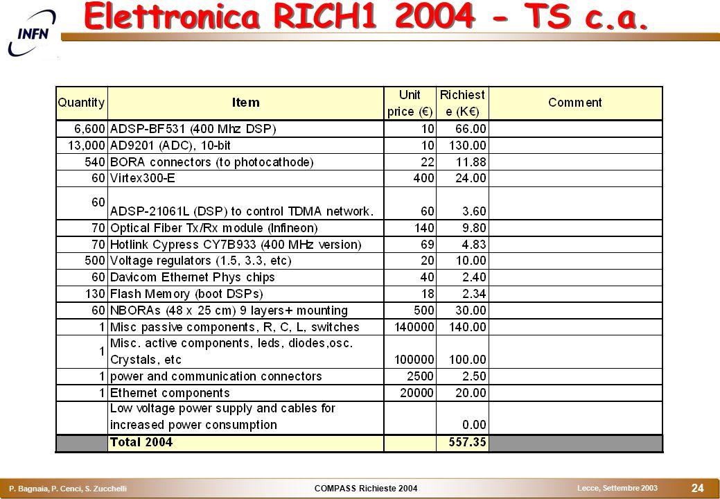COMPASS Richieste 2004 P. Bagnaia, P. Cenci, S. Zucchelli Lecce, Settembre 2003 24 Elettronica RICH1 2004 - TS c.a.