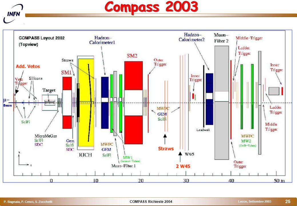 COMPASS Richieste 2004 P. Bagnaia, P. Cenci, S. Zucchelli Lecce, Settembre 2003 25 Compass 2003