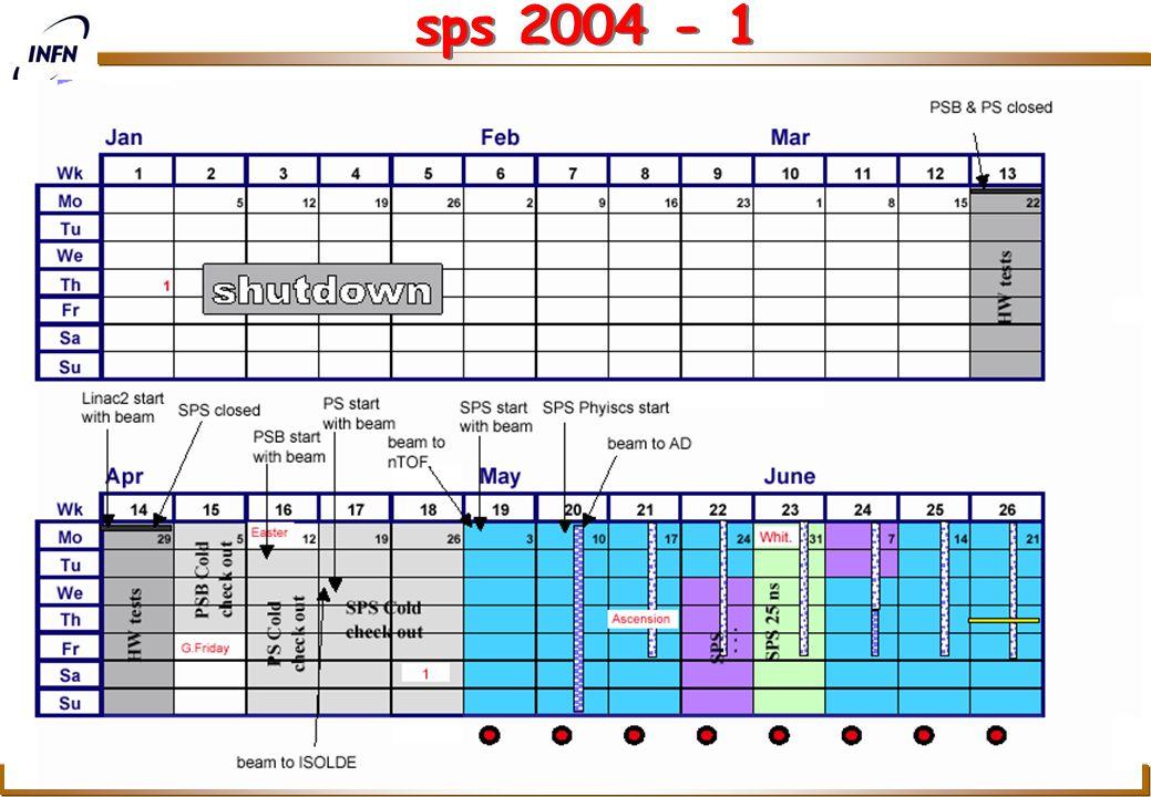 COMPASS Richieste 2004 P. Bagnaia, P. Cenci, S. Zucchelli Lecce, Settembre 2003 26 sps 2004 - 1