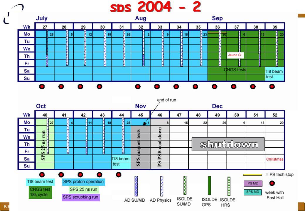 COMPASS Richieste 2004 P. Bagnaia, P. Cenci, S. Zucchelli Lecce, Settembre 2003 27 sps 2004 - 2