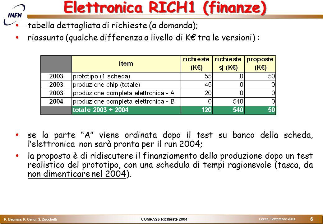 COMPASS Richieste 2004 P. Bagnaia, P. Cenci, S. Zucchelli Lecce, Settembre 2003 6 Elettronica RICH1 (finanze)  tabella dettagliata di richieste (a do