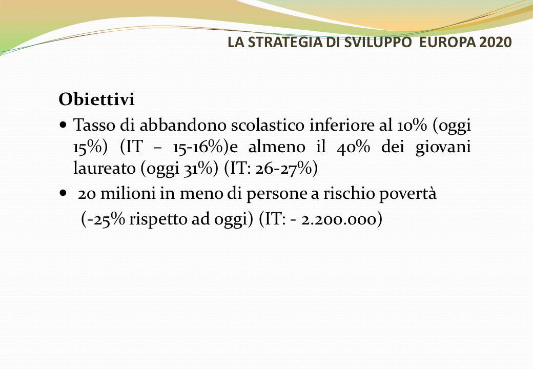 LA STRATEGIA DI SVILUPPO EUROPA 2020 Obiettivi Tasso di abbandono scolastico inferiore al 10% (oggi 15%) (IT – 15-16%)e almeno il 40% dei giovani laur