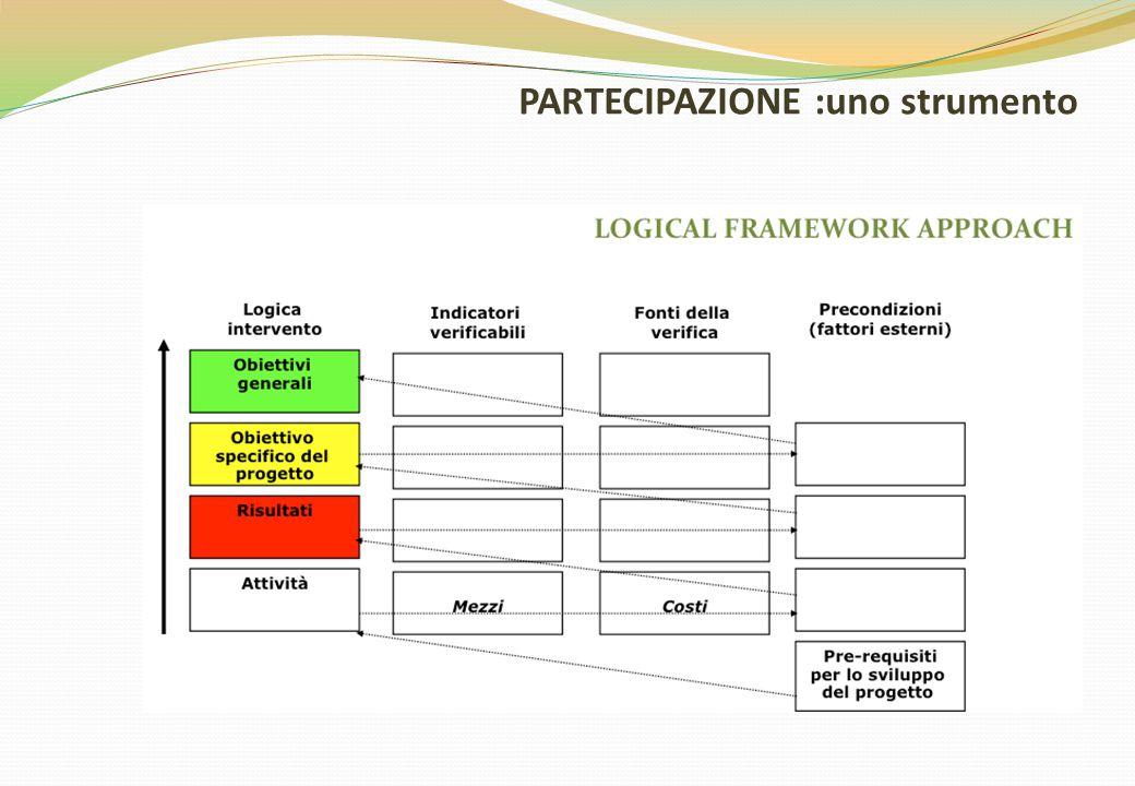 PARTECIPAZIONE :uno strumento COINVOLGIMENTO