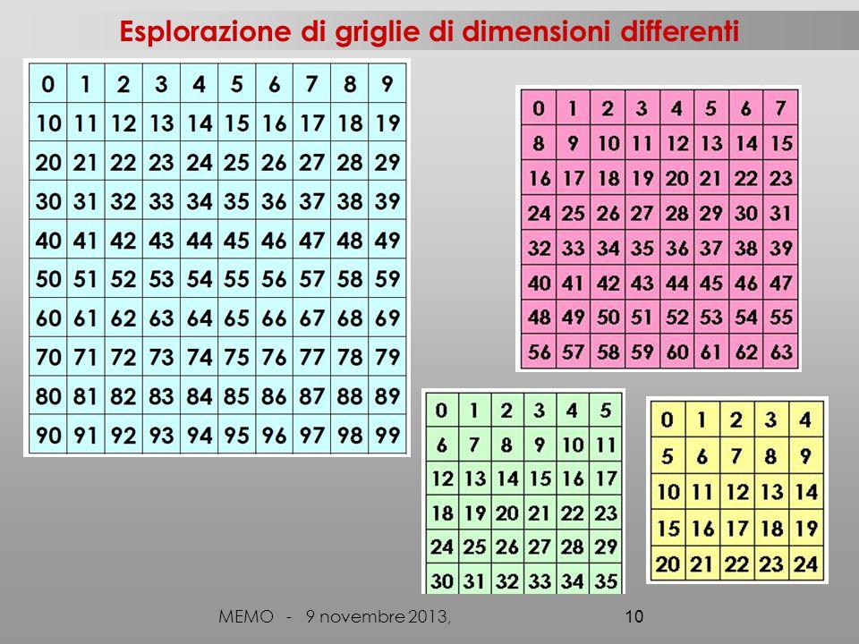 Esplorazione di griglie di dimensioni differenti MEMO - 9 novembre 2013, 10
