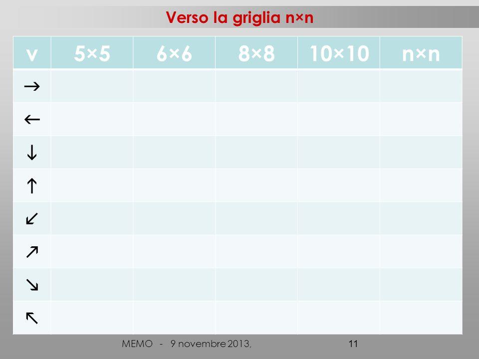 Verso la griglia n×n MEMO - 9 novembre 2013, 11 v5×56×68×810×10n×n       