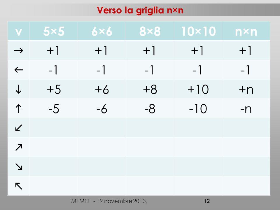 Verso la griglia n×n MEMO - 9 novembre 2013, 12 v5×56×68×810×10n×n  +1   +5+6+8+10+n  -5-6-8-10-n   