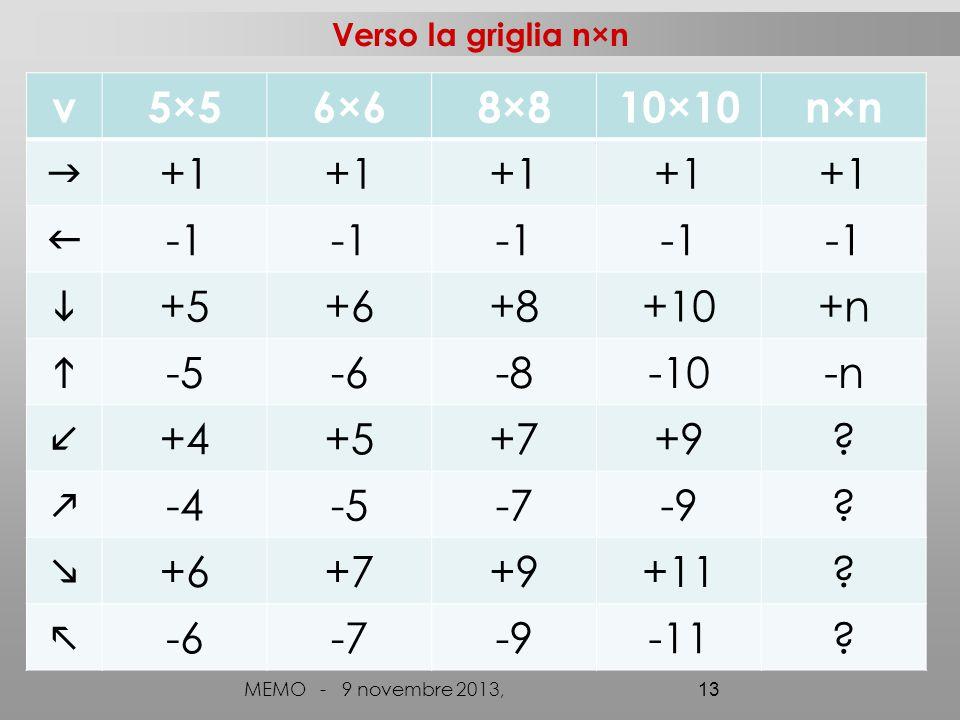 Verso la griglia n×n MEMO - 9 novembre 2013, 13 v5×56×68×810×10n×n  +1   +5+6+8+10+n  -5-6-8-10-n +4+5+7+9.