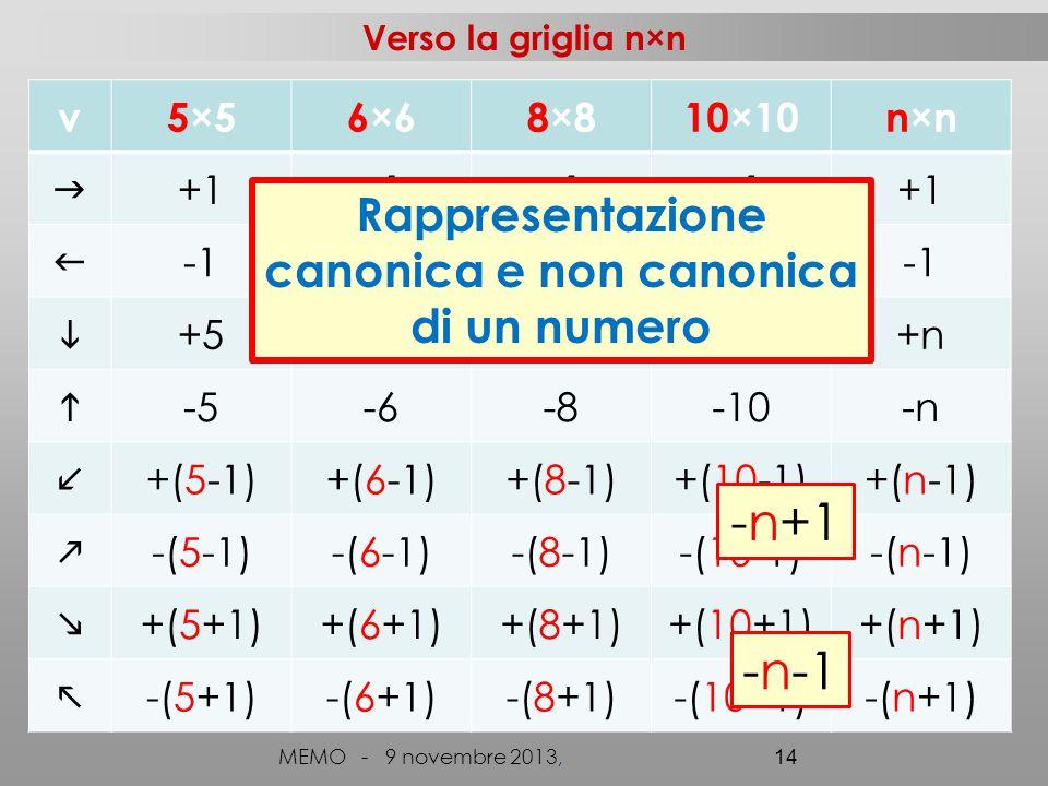 Verso la griglia n×n MEMO - 9 novembre 2013, 14 v5×56×68×810×10n×n  +1   +5+6+8+10+n  -5-6-8-10-n +(5-1)+(6-1)+(8-1)+(10-1)+(n-1)  -(5-1)-(6-1)-(8-1)-(10-1)-(n-1)  +(5+1)+(6+1)+(8+1)+(10+1)+(n+1)  -(5+1)-(6+1)-(8+1)-(10+1)-(n+1) -n+1 -n-1 Rappresentazione canonica e non canonica di un numero