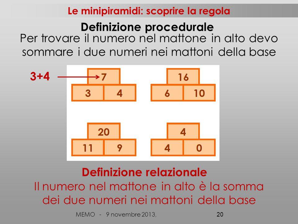 Le minipiramidi: scoprire la regola MEMO - 9 novembre 2013, 20 Il numero nel mattone in alto è la somma dei due numeri nei mattoni della base Per trovare il numero nel mattone in alto devo sommare i due numeri nei mattoni della base Definizione procedurale Definizione relazionale 3+4