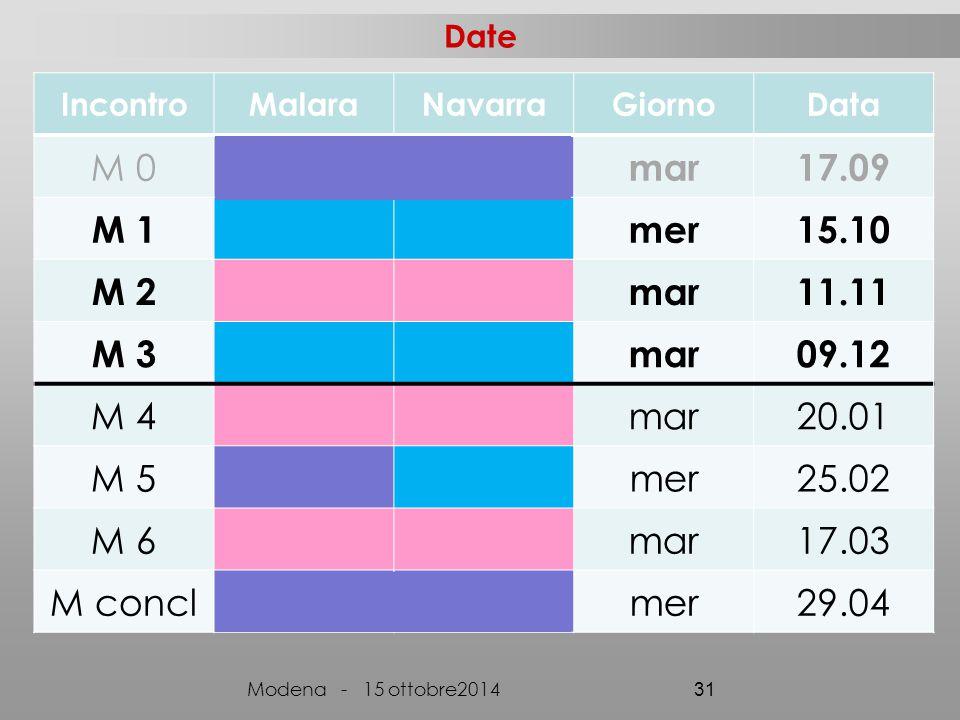 Date IncontroMalaraNavarraGiornoData M 0 mar17.09 M 1mer15.10 M 2mar11.11 M 3mar09.12 M 4mar20.01 M 5mer25.02 M 6mar17.03 M conclmer29.04 Modena - 15 ottobre2014 31
