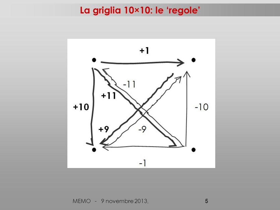 La griglia 10×10 incompleta e i percorsi MEMO - 9 novembre 2013, 6 Esempi di percorsi: Da 21 a 55 21+10+10+10+1+1+1+1 21+10×3+1 ×4 21+30+4 21+34 21+1+1+1+1+10+10+10 21+1×4+10×3 21+4+30 21+11+11+11+1 21+11 ×3+1 21+33+1 21+1+11+11+11 …