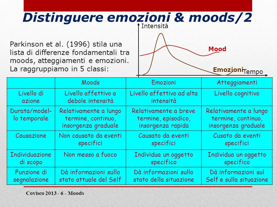 Distinguere emozioni & moods/2 Covisco 2013 - 6 - Moods 17 Intensità Mood Emozioni Tempo Parkinson et al.