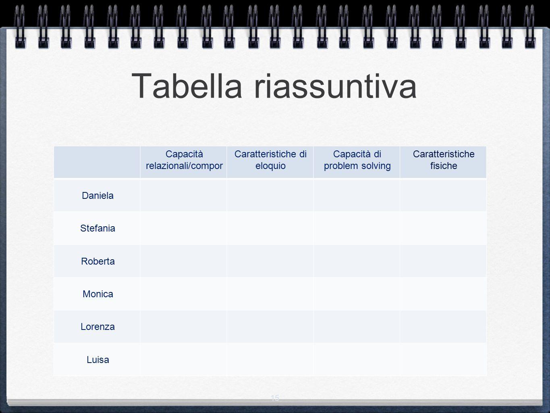15 Tabella riassuntiva Capacità relazionali/compor Caratteristiche di eloquio Capacità di problem solving Caratteristiche fisiche Daniela Stefania Rob