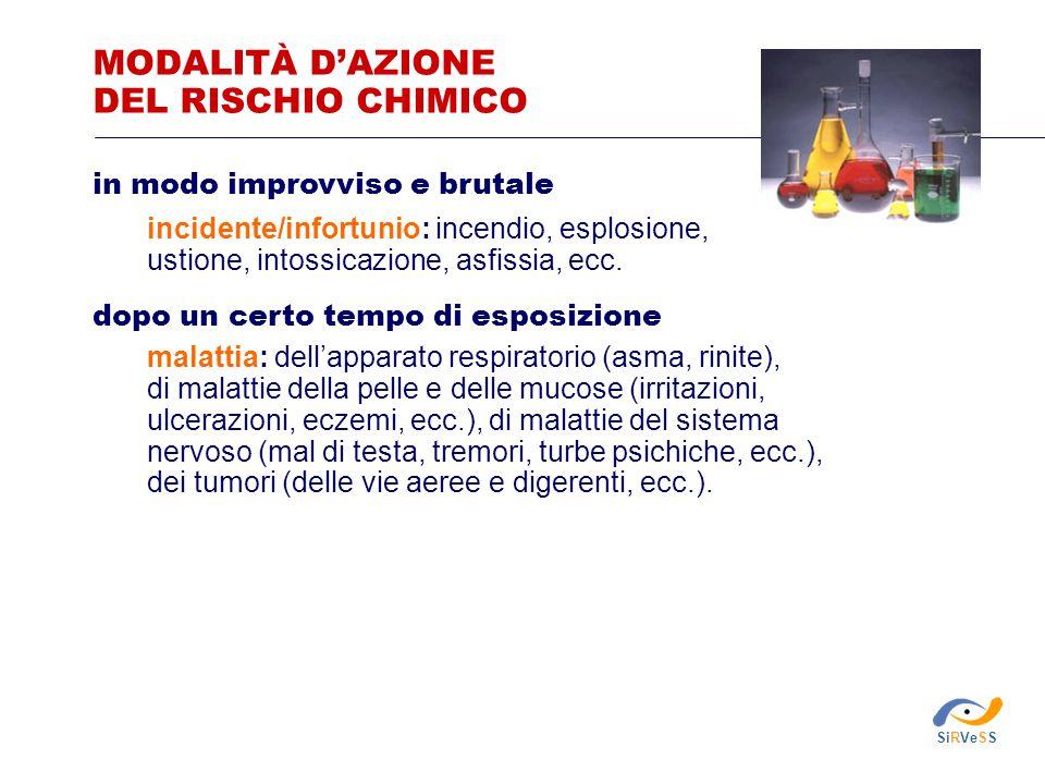 MODALITÀ D'AZIONE DEL RISCHIO CHIMICO in modo improvviso e brutale incidente/infortunio: incendio, esplosione, ustione, intossicazione, asfissia, ecc.