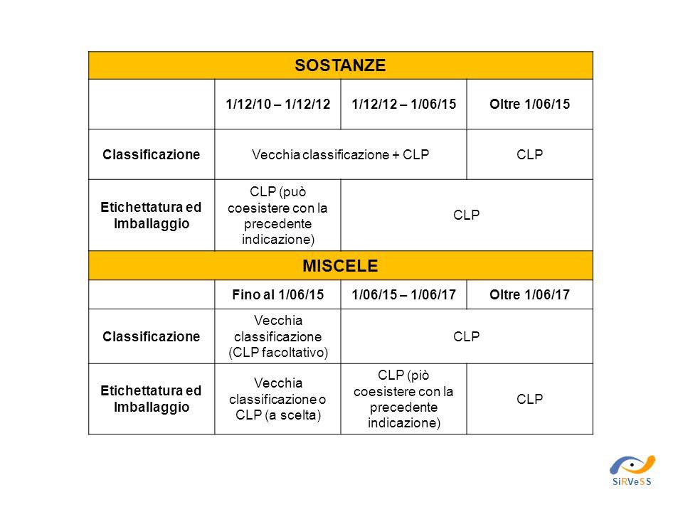 SOSTANZE 1/12/10 – 1/12/121/12/12 – 1/06/15Oltre 1/06/15 ClassificazioneVecchia classificazione + CLPCLP Etichettatura ed Imballaggio CLP (può coesist