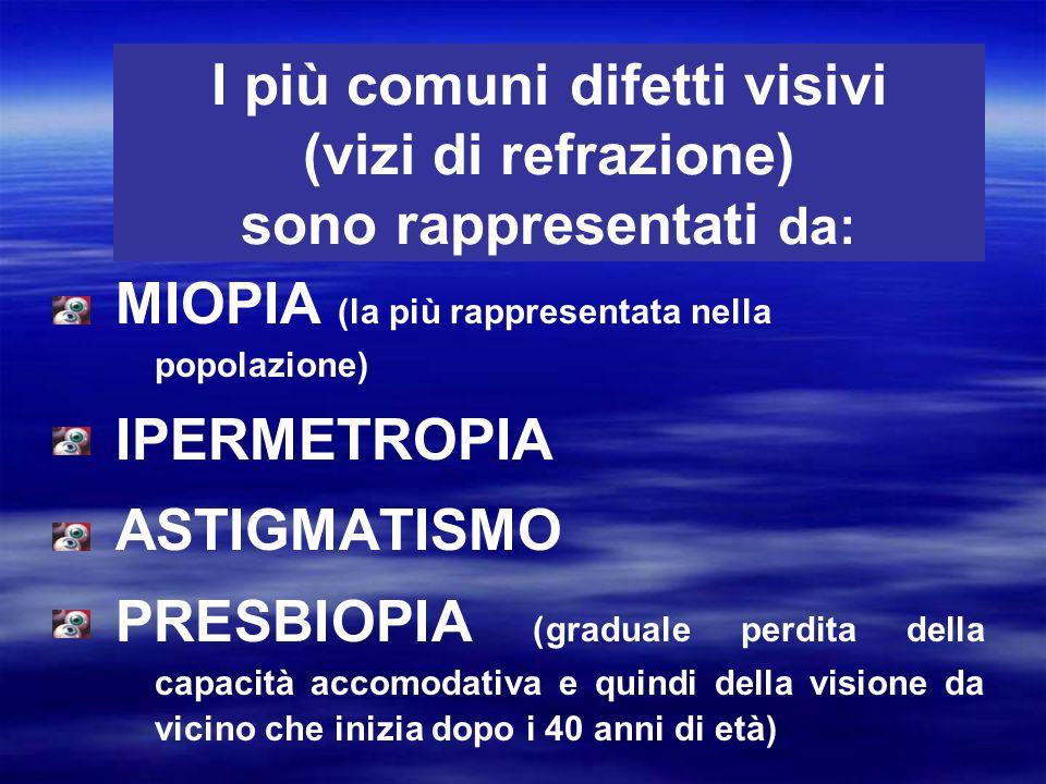 I più comuni difetti visivi (vizi di refrazione) sono rappresentati da: MIOPIA (la più rappresentata nella popolazione) IPERMETROPIA ASTIGMATISMO PRES