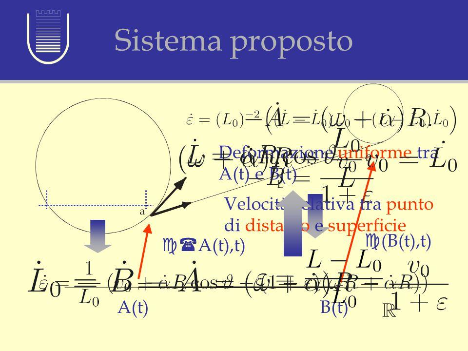Sistema proposto c( A(t),t) c (B(t),t) A(t)B(t) Deformazione uniforme tra A(t) e B(t) Velocità relativa tra punto di distacco e superficie