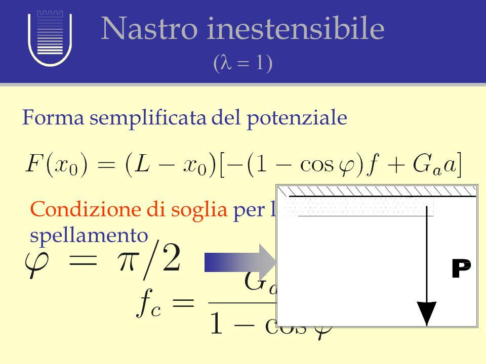Ipotesi di nastro inestensibile (l = 1) Forma semplificata del potenziale Condizione di soglia per l'inizio dello spellamento Nastro inestensibile 