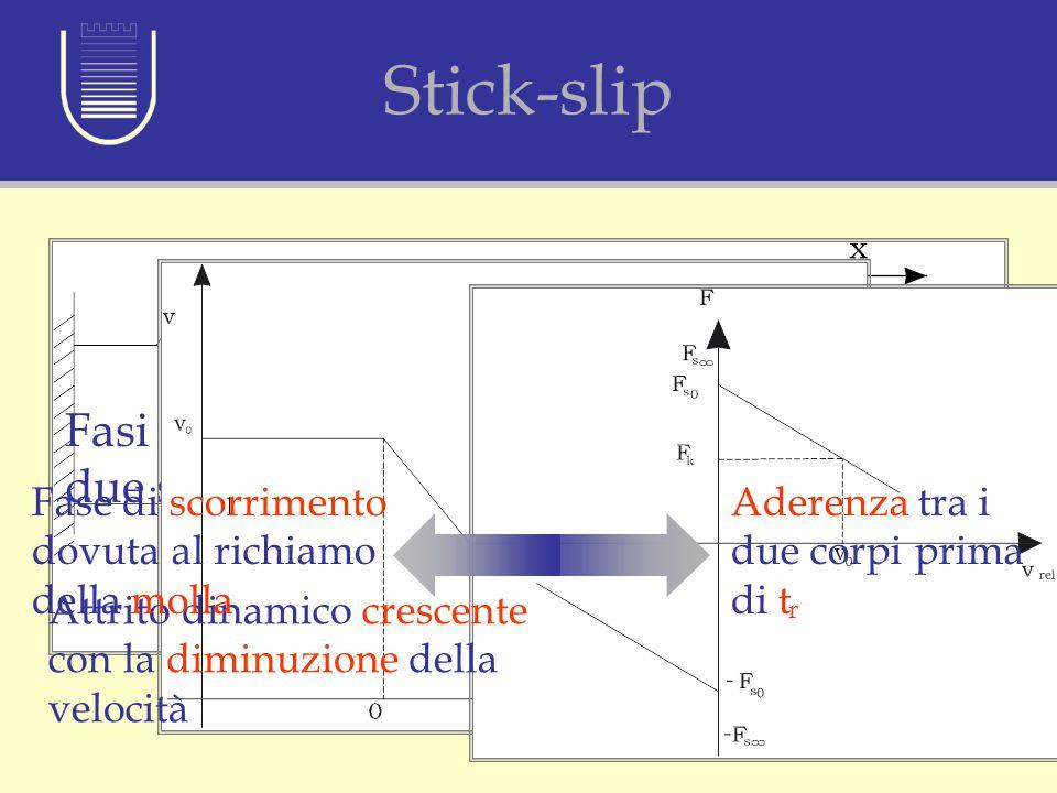 Stick-slip Fasi alterne di aderenza e di scorrimento tra due superfici Decelerazione costante Attrito dinamico crescente con la diminuzione della velo