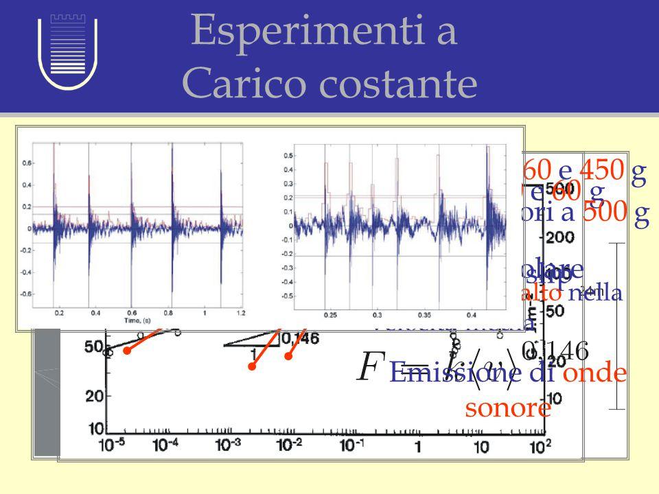 Esperimenti a Carico costante Velocità media in corrispondenza di differenti masse Masse tra 40 e 60 g Peeling regolare Masse tra 160 e 450 g Stick sl