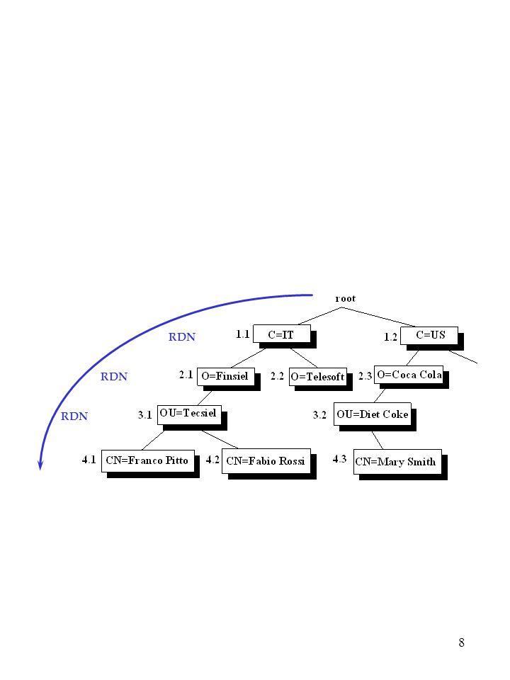 19 Access list: example access to dn= .*, o=U of M, c=US by * search access to dn= .*, c=US by * read accesso in Read garantito alle entry del sottoalbero c=US, eccetto per per le entry nei sottoalberi o=University of Michigan, c=US subtree, alle quali e' garantito solo la Search