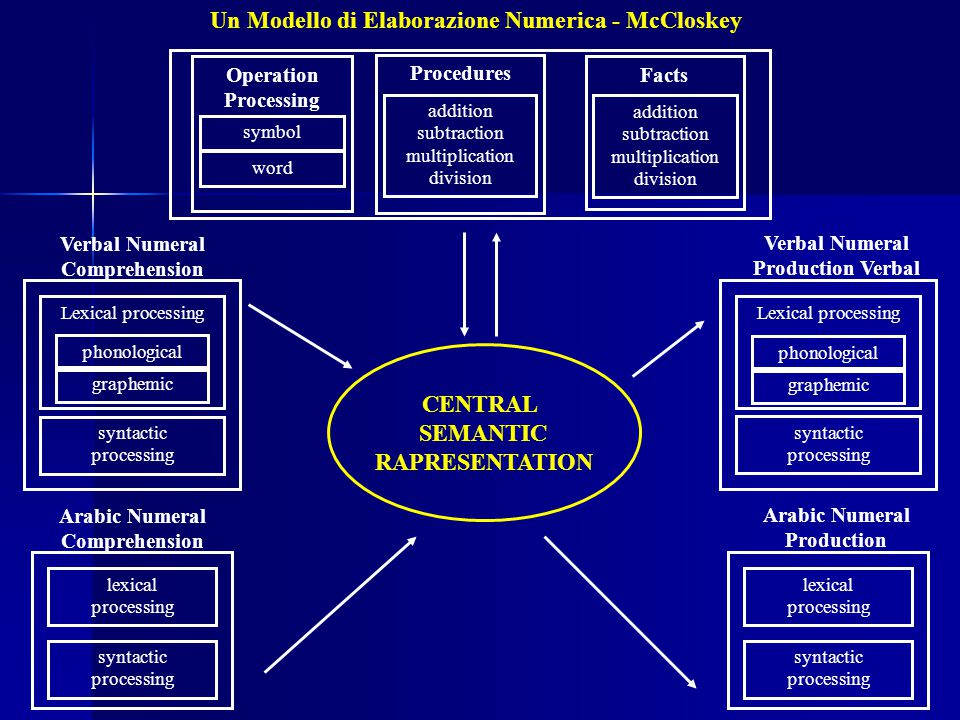 Un Modello di Elaborazione Numerica - McCloskey Operation Processing symbol word Procedures addition subtraction multiplication division Facts additio