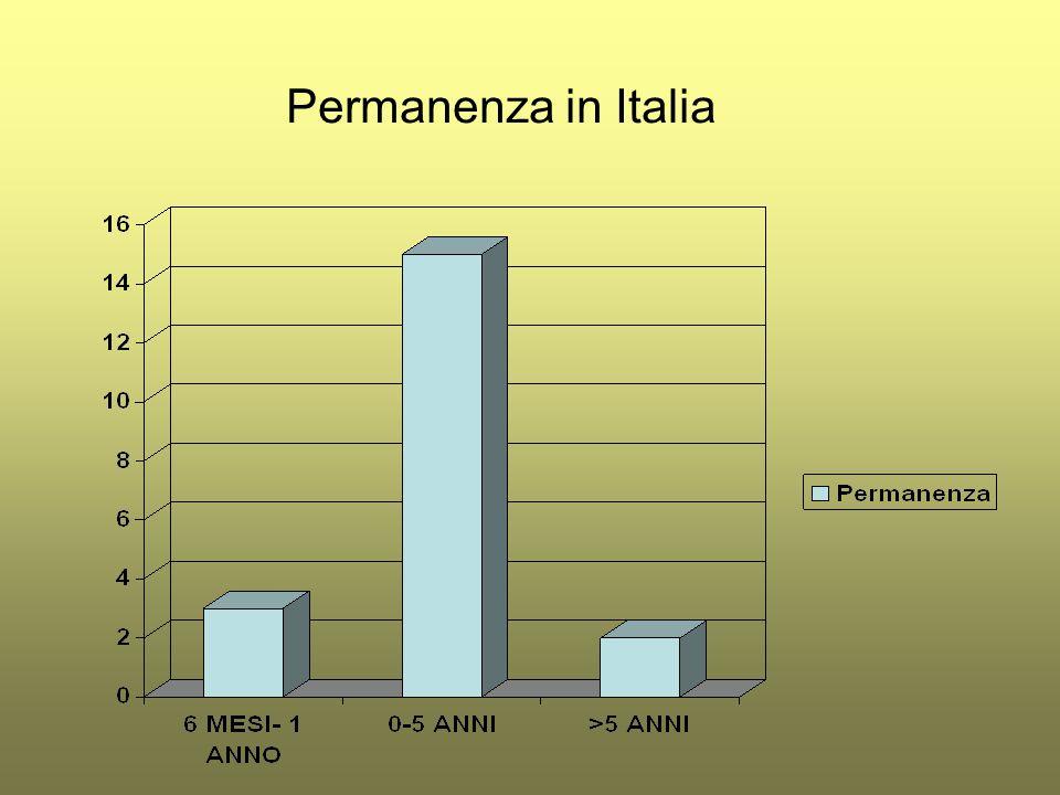 Permanenza in Italia