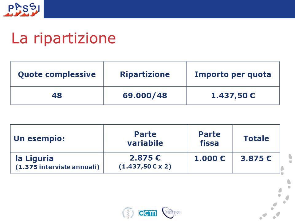 La ripartizione Un esempio: Parte variabile Parte fissa Totale la Liguria (1.375 interviste annuali) 2.875 € (1.437,50 € x 2) 1.000 €3.875 € Quote complessiveRipartizioneImporto per quota 4869.000/481.437,50 €