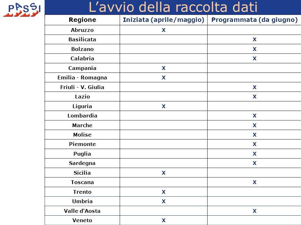 RegioneIniziata (aprile/maggio)Programmata (da giugno) AbruzzoX Basilicata X Bolzano X Calabria X CampaniaX Emilia - RomagnaX Friuli - V.