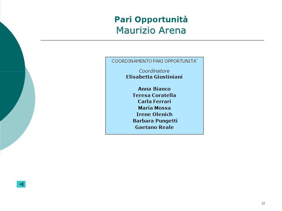 10 Maurizio Arena Pari Opportunità Maurizio Arena COORDINAMENTO PARI OPPORTUNITA' Coordinatore Elisabetta Giustiniani Anna Bianco Teresa Coratella Car
