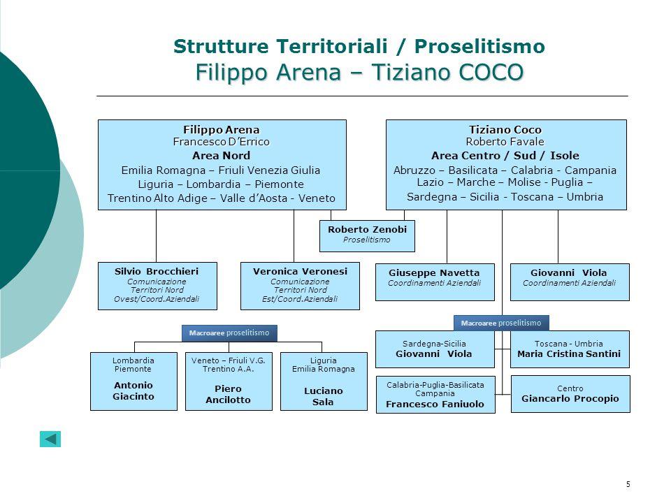 Filippo Arena – Tiziano COCO Strutture Territoriali / Proselitismo Filippo Arena – Tiziano COCO Filippo Arena Francesco D'Errico Area Nord Emilia Roma