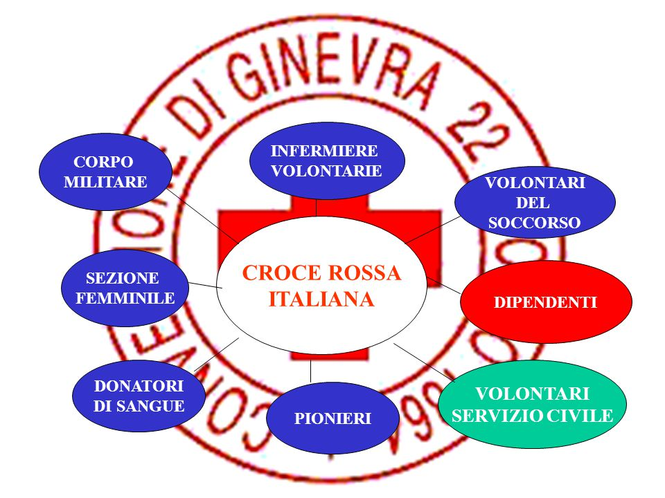CROCE ROSSA ITALIANA CORPO MILITARE INFERMIERE VOLONTARIE VOLONTARI DEL SOCCORSO SEZIONE FEMMINILE DONATORI DI SANGUE PIONIERI DIPENDENTI VOLONTARI SE