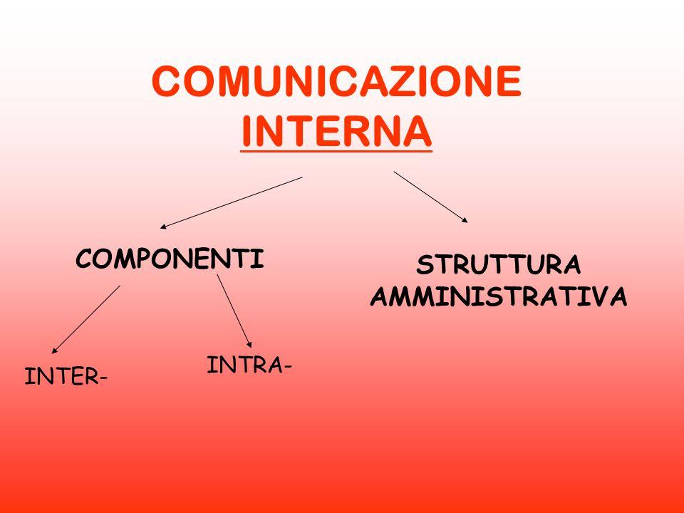 COMUNICAZIONE INTERNA COMPONENTI STRUTTURA AMMINISTRATIVA INTER- INTRA-