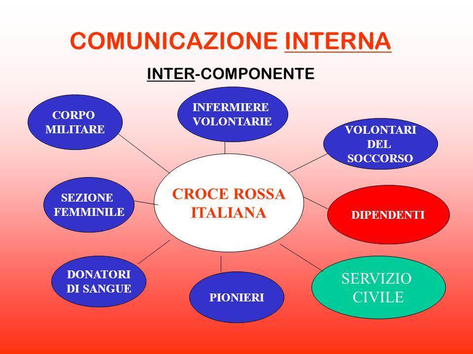 CROCE ROSSA ITALIANA CORPO MILITARE INFERMIERE VOLONTARIE VOLONTARI DEL SOCCORSO SEZIONE FEMMINILE DONATORI DI SANGUE PIONIERI DIPENDENTI COMUNICAZION