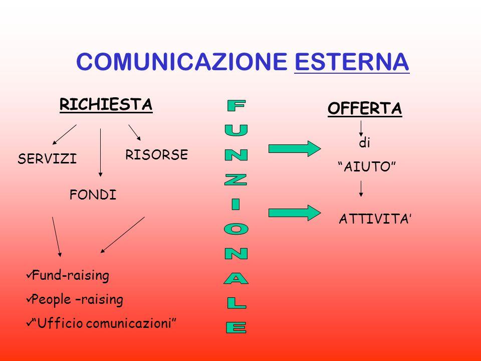 """COMUNICAZIONE ESTERNA SERVIZI RISORSE FONDI RICHIESTA OFFERTA Fund-raising People –raising """"Ufficio comunicazioni"""" di """"AIUTO"""" ATTIVITA'"""