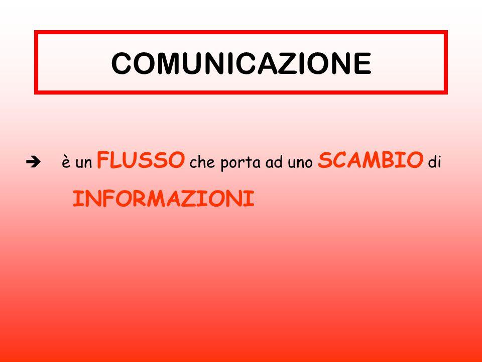 COMUNICAZIONE  è un FLUSSO che porta ad uno SCAMBIO di INFORMAZIONI