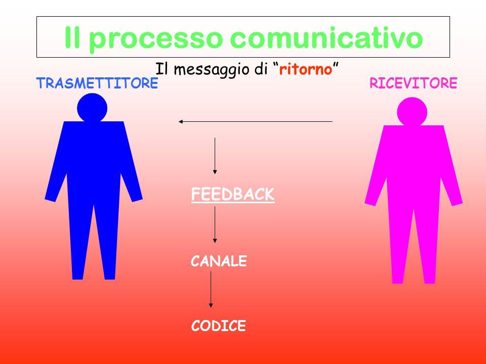 """TRASMETTITORE RICEVITORE FEEDBACK CANALE CODICE Il messaggio di """"ritorno"""" Il processo comunicativo"""