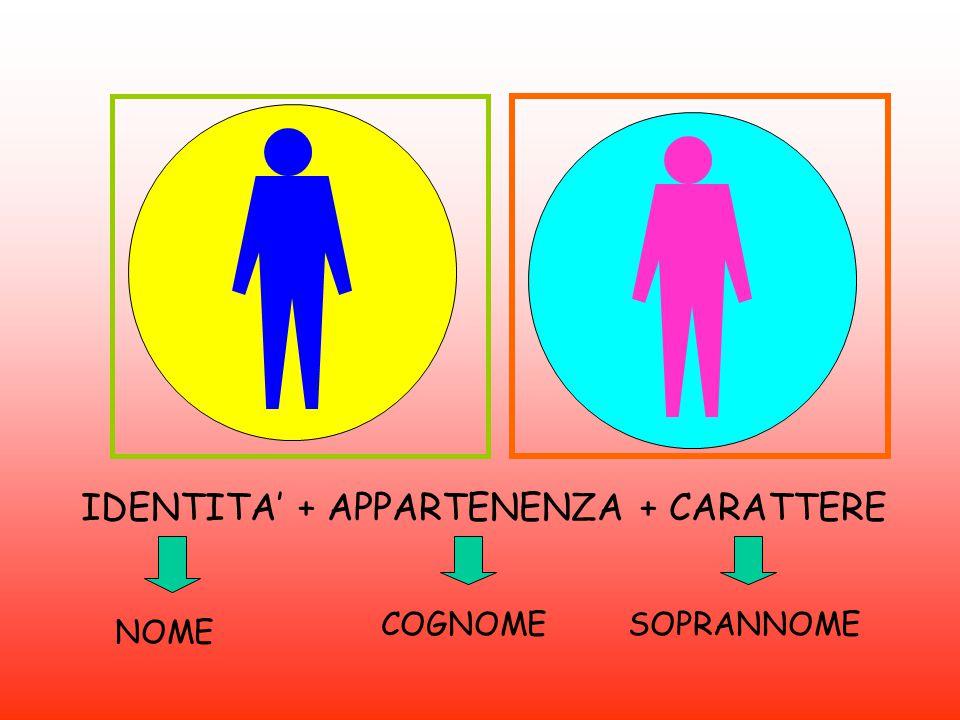 IDENTITA' + APPARTENENZA + CARATTERE NOME COGNOMESOPRANNOME