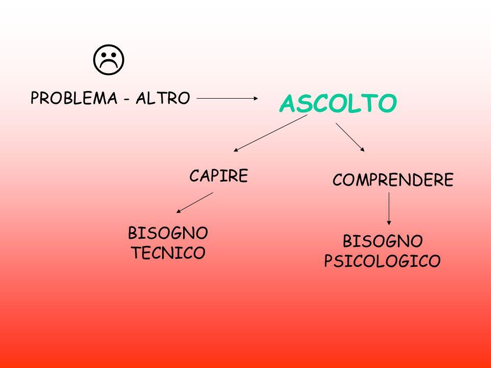 PROBLEMA - ALTRO  ASCOLTO CAPIRE COMPRENDERE BISOGNO TECNICO BISOGNO PSICOLOGICO