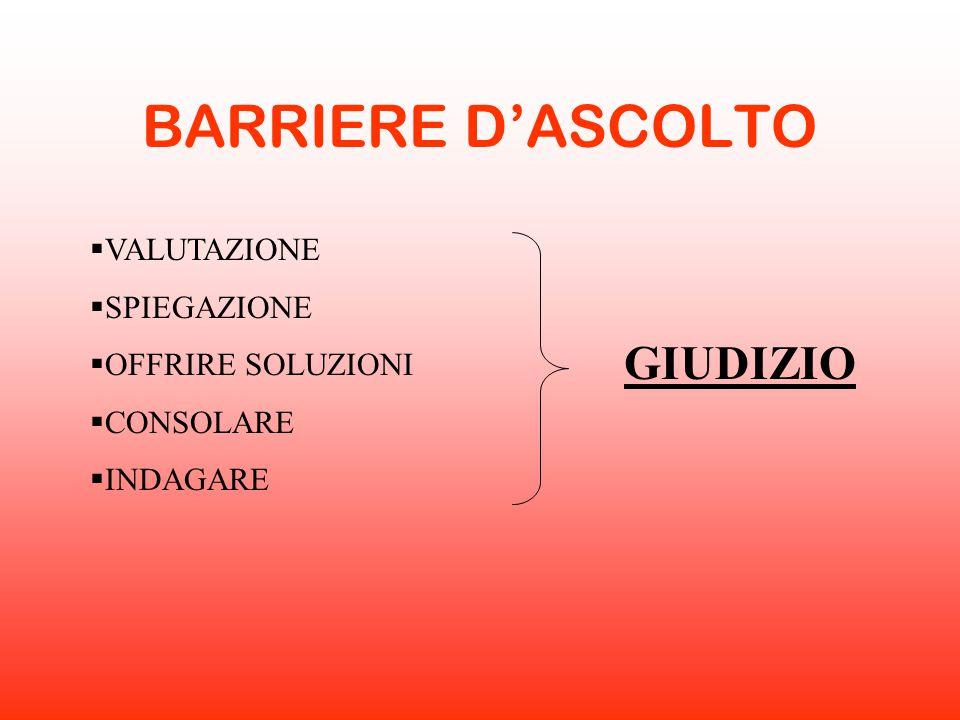 BARRIERE D'ASCOLTO  VALUTAZIONE  SPIEGAZIONE  OFFRIRE SOLUZIONI  CONSOLARE  INDAGARE GIUDIZIO