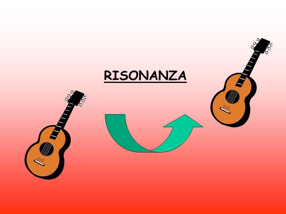 RISONANZA