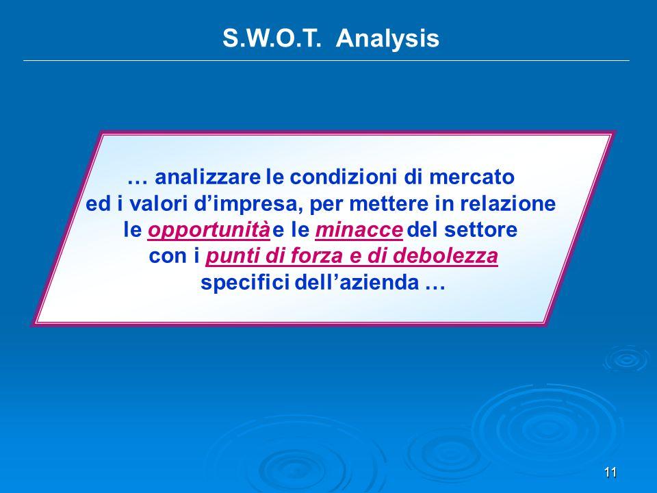 11 S.W.O.T. Analysis … analizzare le condizioni di mercato ed i valori d'impresa, per mettere in relazione le opportunità e le minacce del settore con