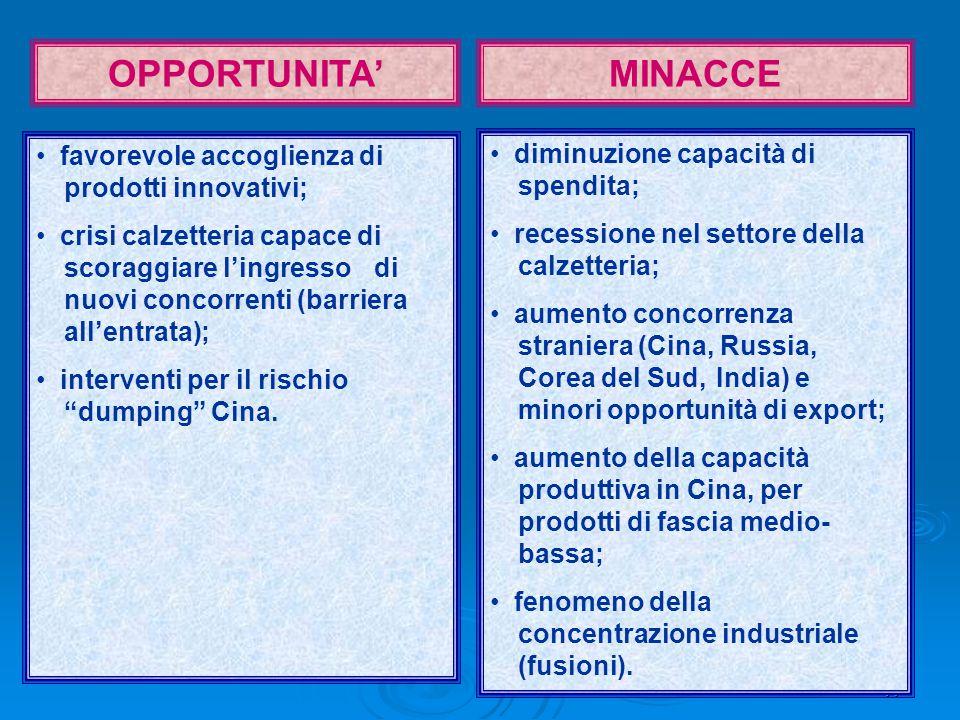 17 OPPORTUNITA'MINACCE favorevole accoglienza di prodotti innovativi; crisi calzetteria capace di scoraggiare l'ingresso di nuovi concorrenti (barriera all'entrata); interventi per il rischio dumping Cina.