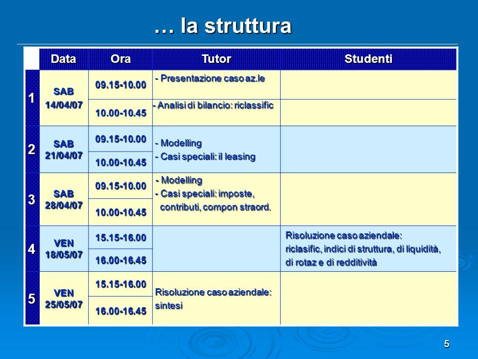 5 … la struttura DataOraTutorStudenti 1SAB14/04/07 09.15-10.00 - Presentazione caso az.le - Presentazione caso az.le 10.00-10.45 - Analisi di bilancio