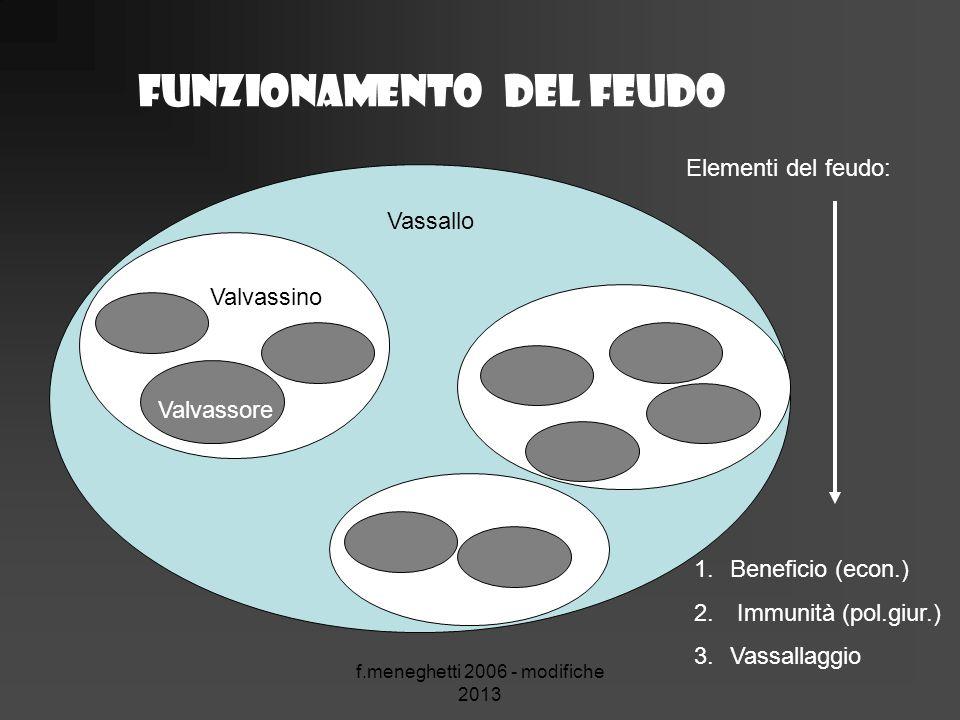 f.meneghetti 2006 - modifiche 2013 Funzionamento del feudo Vassallo Valvassino Valvassore Elementi del feudo: 1.Beneficio (econ.) 2. Immunità (pol.giu