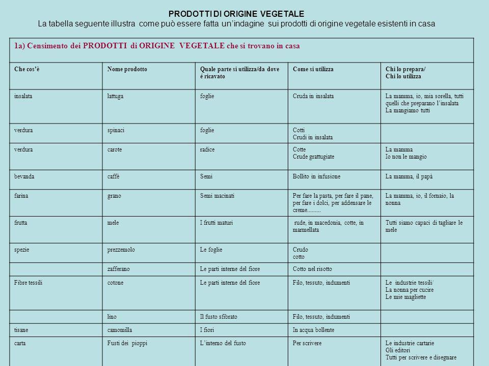 PRODOTTI DI ORIGINE VEGETALE La tabella seguente illustra come può essere fatta un'indagine sui prodotti di origine vegetale esistenti in casa 1a) Cen