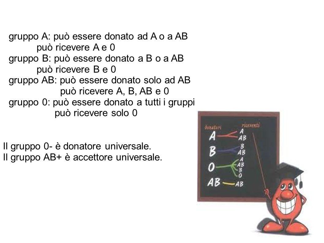 gruppo A: può essere donato ad A o a AB può ricevere A e 0 gruppo B: può essere donato a B o a AB può ricevere B e 0 gruppo AB: può essere donato solo ad AB può ricevere A, B, AB e 0 gruppo 0: può essere donato a tutti i gruppi può ricevere solo 0 Il gruppo 0- è donatore universale.